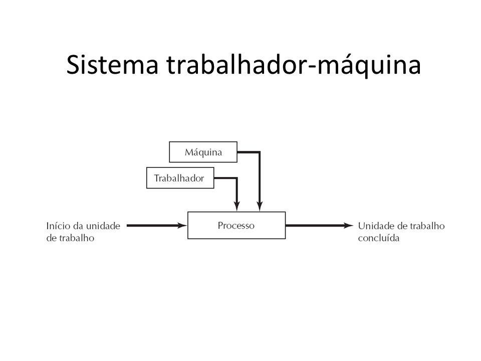 Sistema trabalhador-máquina