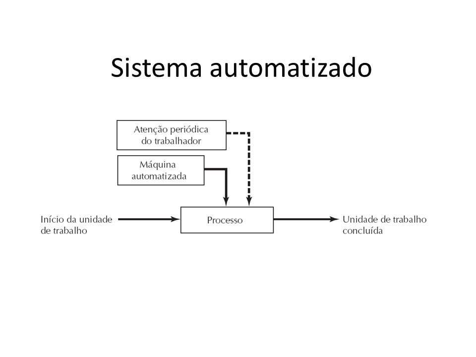 Sistema automatizado