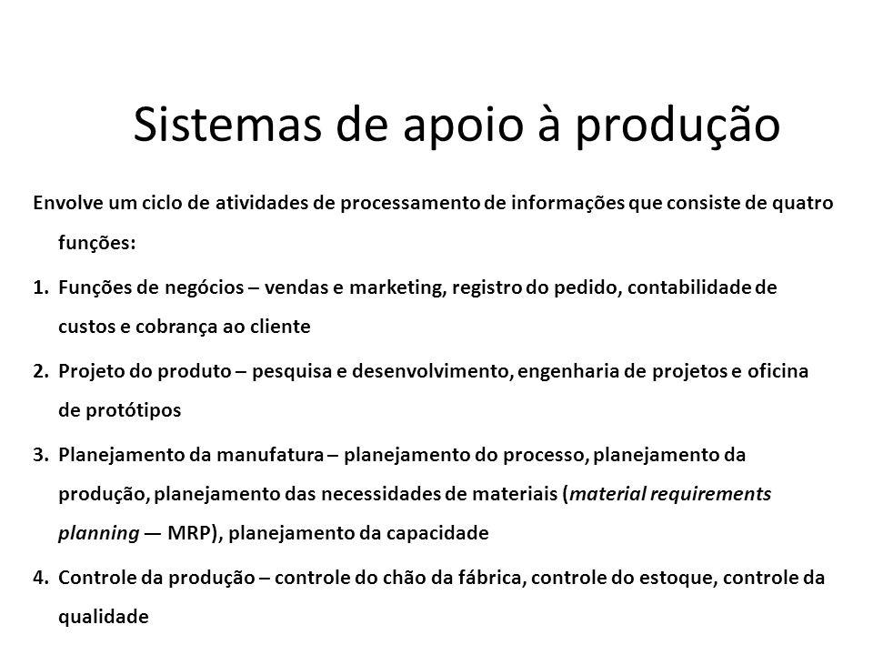 Sistemas de apoio à produção Envolve um ciclo de atividades de processamento de informações que consiste de quatro funções: 1.Funções de negócios – ve
