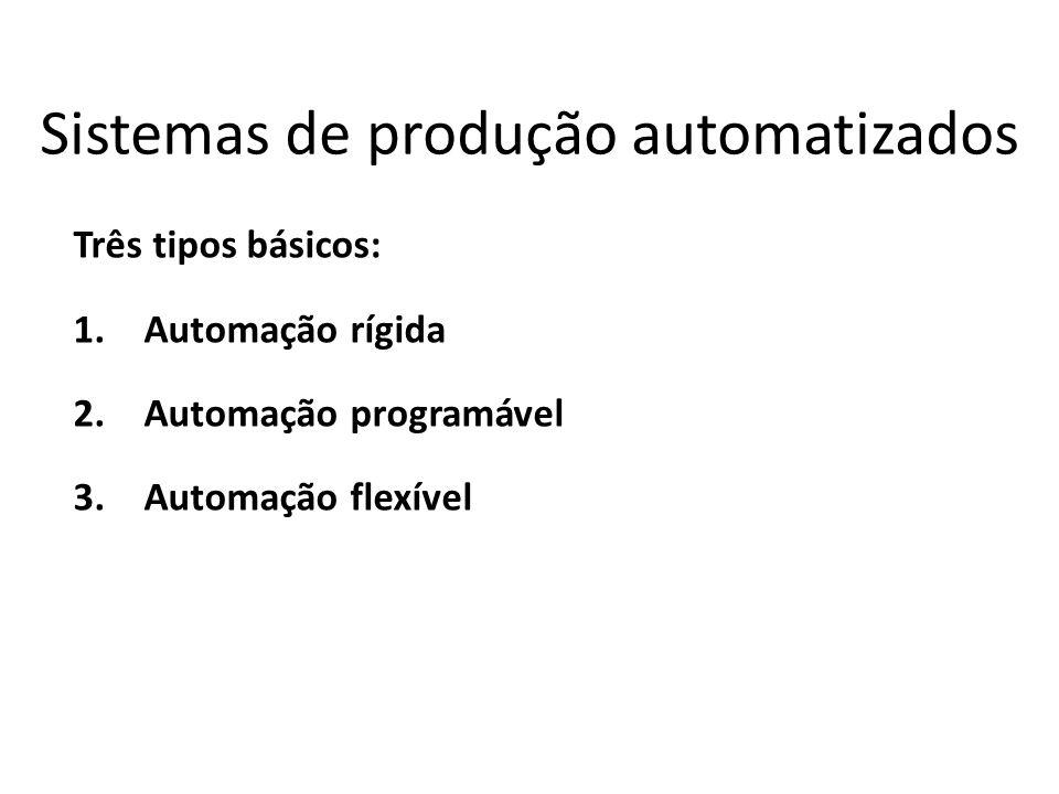 Sistemas de produção automatizados Três tipos básicos: 1.Automação rígida 2.Automação programável 3.Automação flexível