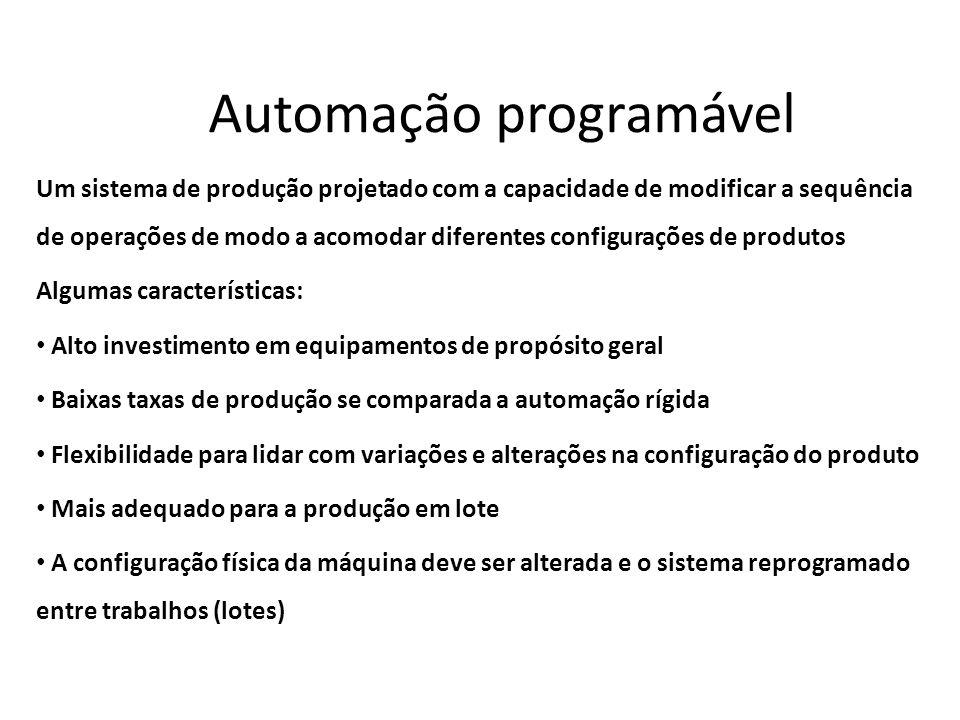 Automação programável Um sistema de produção projetado com a capacidade de modificar a sequência de operações de modo a acomodar diferentes configuraç