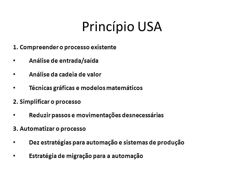 Princípio USA 1. Compreender o processo existente Análise de entrada/saída Análise da cadeia de valor Técnicas gráficas e modelos matemáticos 2. Simpl