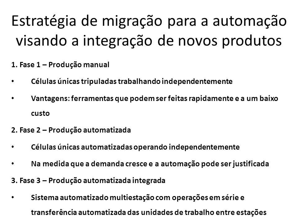 Estratégia de migração para a automação visando a integração de novos produtos 1. Fase 1 – Produção manual Células únicas tripuladas trabalhando indep