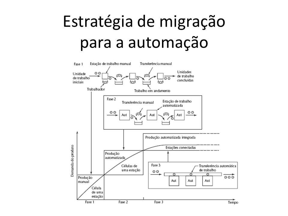 Estratégia de migração para a automação