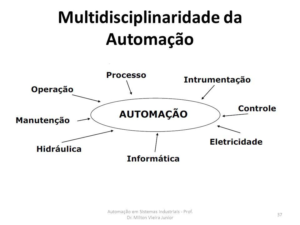 Multidisciplinaridade da Automação Automação em Sistemas Industriais - Prof. Dr. Milton Vieira Junior 37