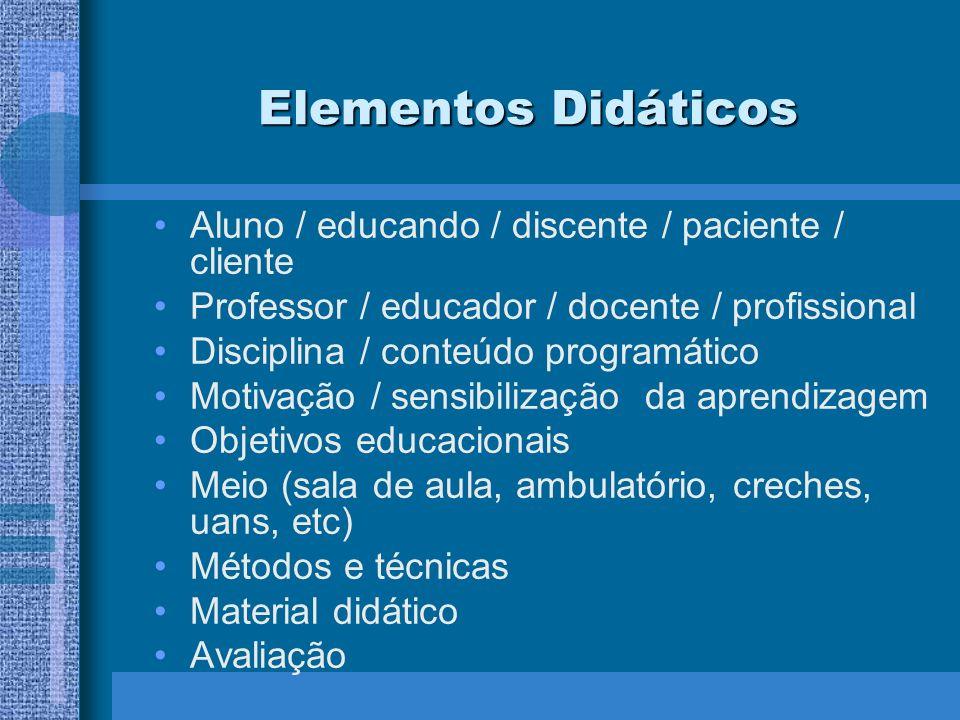 Elementos Didáticos Aluno / educando / discente / paciente / cliente Professor / educador / docente / profissional Disciplina / conteúdo programático
