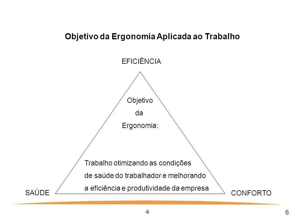 4 6 Objetivo da Ergonomia Aplicada ao Trabalho EFICIÊNCIA SAÚDE CONFORTO Objetivo da Ergonomia: Trabalho otimizando as condições de saúde do trabalhador e melhorando a eficiência e produtividade da empresa