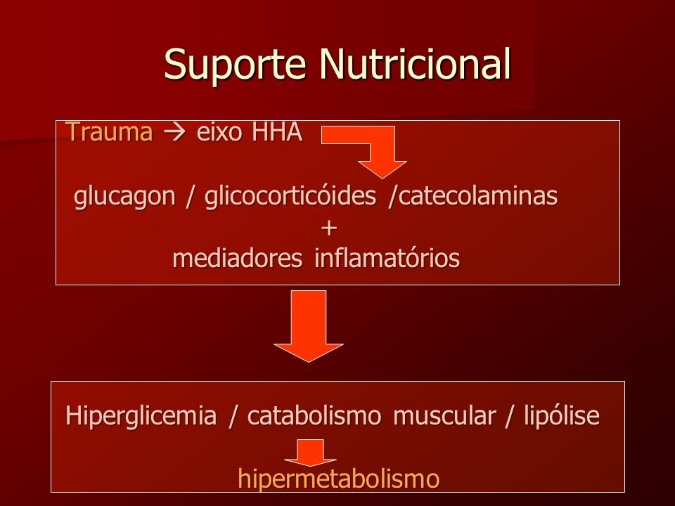 Suporte Nutricional Trauma eixo HHA Trauma eixo HHA glucagon / glicocorticóides /catecolaminas glucagon / glicocorticóides /catecolaminas + mediadores