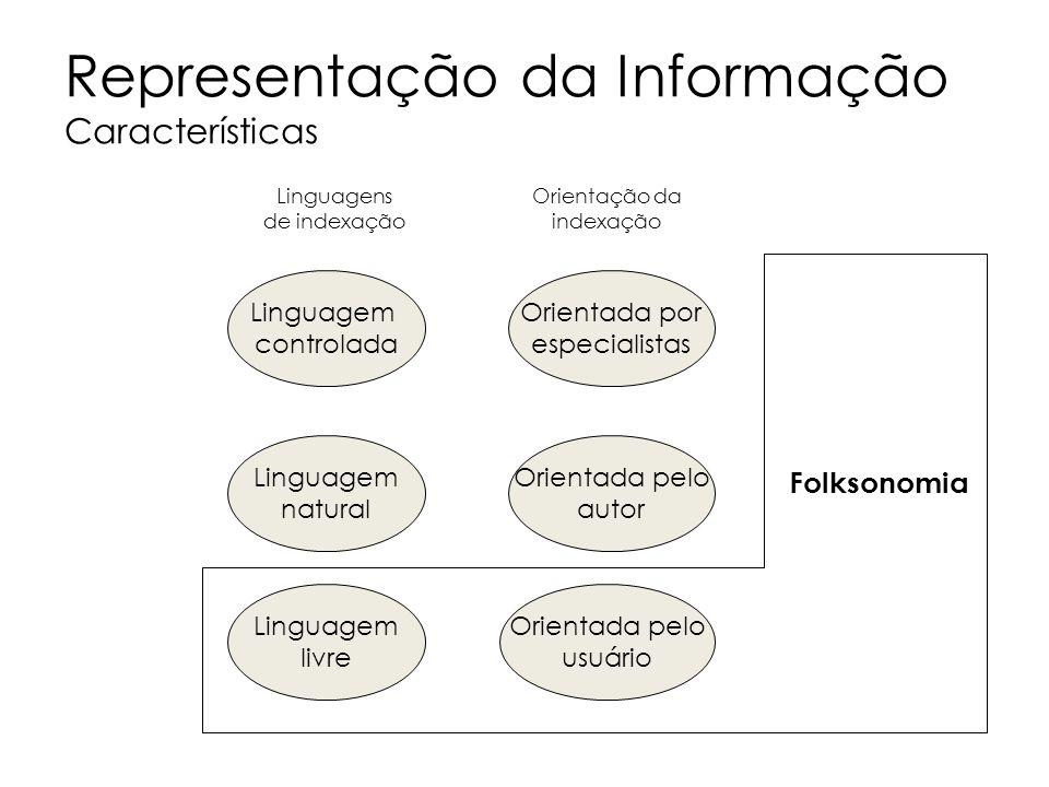 Representação da Informação Características Linguagem controlada Linguagem natural Linguagem livre Orientada por especialistas Orientada pelo autor Or