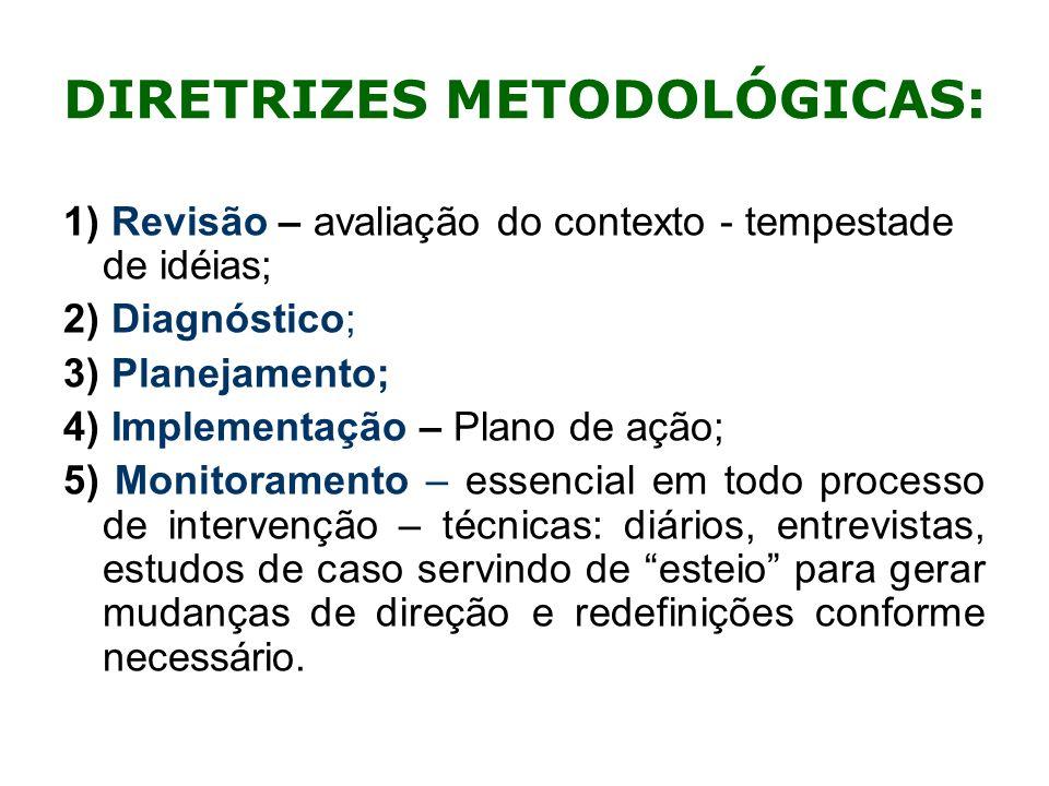 DIRETRIZES METODOLÓGICAS: 1) Revisão – avaliação do contexto - tempestade de idéias; 2) Diagnóstico; 3) Planejamento; 4) Implementação – Plano de ação