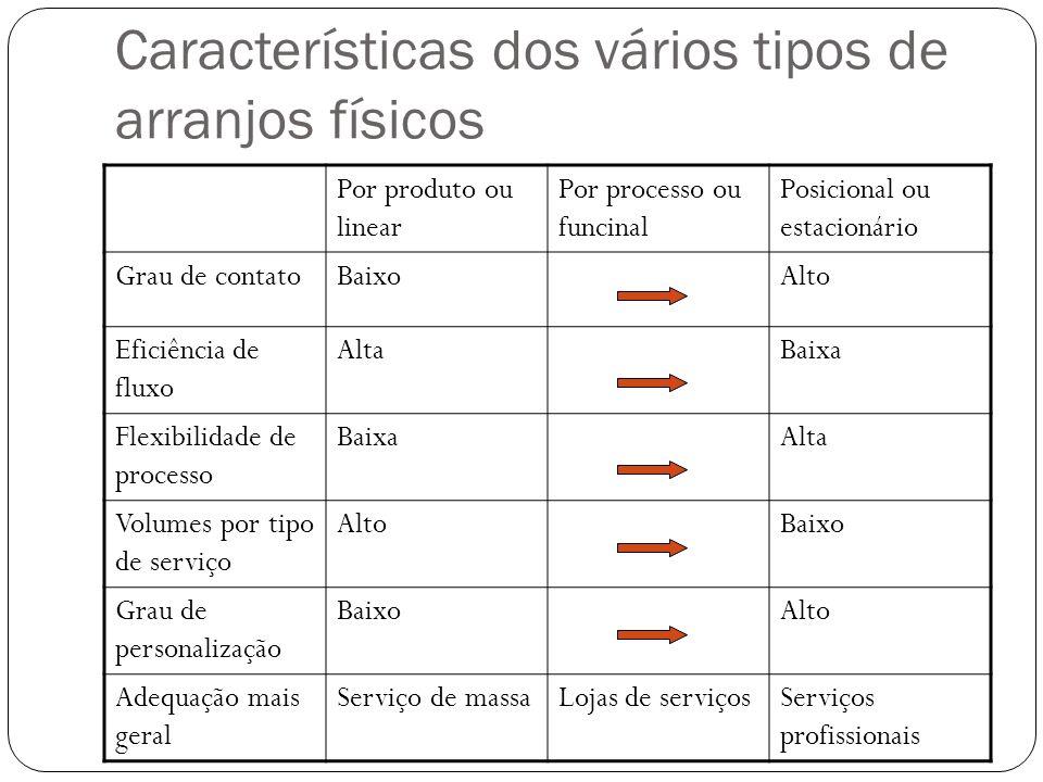 Características dos vários tipos de arranjos físicos Por produto ou linear Por processo ou funcinal Posicional ou estacionário Grau de contatoBaixoAlt