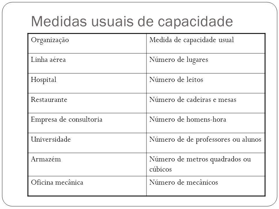 Medidas usuais de capacidade OrganizaçãoMedida de capacidade usual Linha aéreaNúmero de lugares HospitalNúmero de leitos RestauranteNúmero de cadeiras