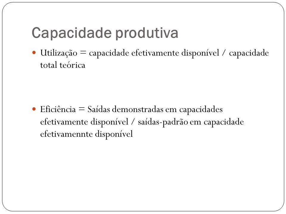 Capacidade produtiva Utilização = capacidade efetivamente disponível / capacidade total teórica Eficiência = Saídas demonstradas em capacidades efetiv
