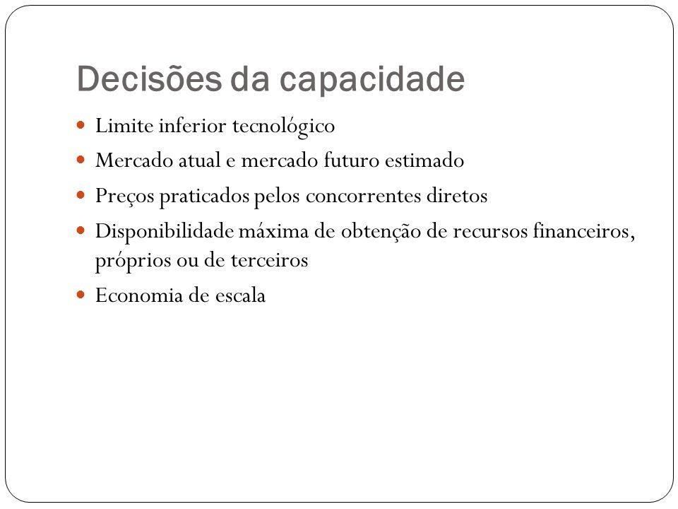 Decisões da capacidade Limite inferior tecnológico Mercado atual e mercado futuro estimado Preços praticados pelos concorrentes diretos Disponibilidad