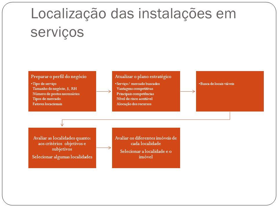 Layout de instalações de serviços Tipos de layout Arranjo físico por produto Arranjo físico por processo Arranjo físico posicional