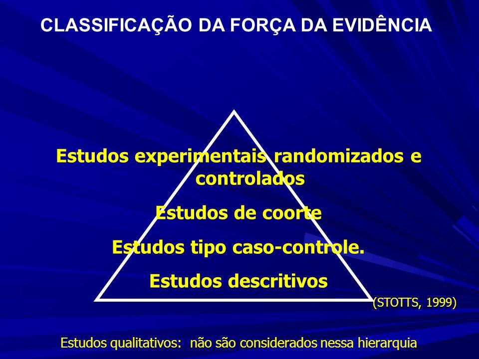 CLASSIFICAÇÃO DA FORÇA DA EVIDÊNCIA (STOTTS, 1999) Estudos experimentais randomizados e controlados Estudos de coorte Estudos tipo caso-controle. Estu