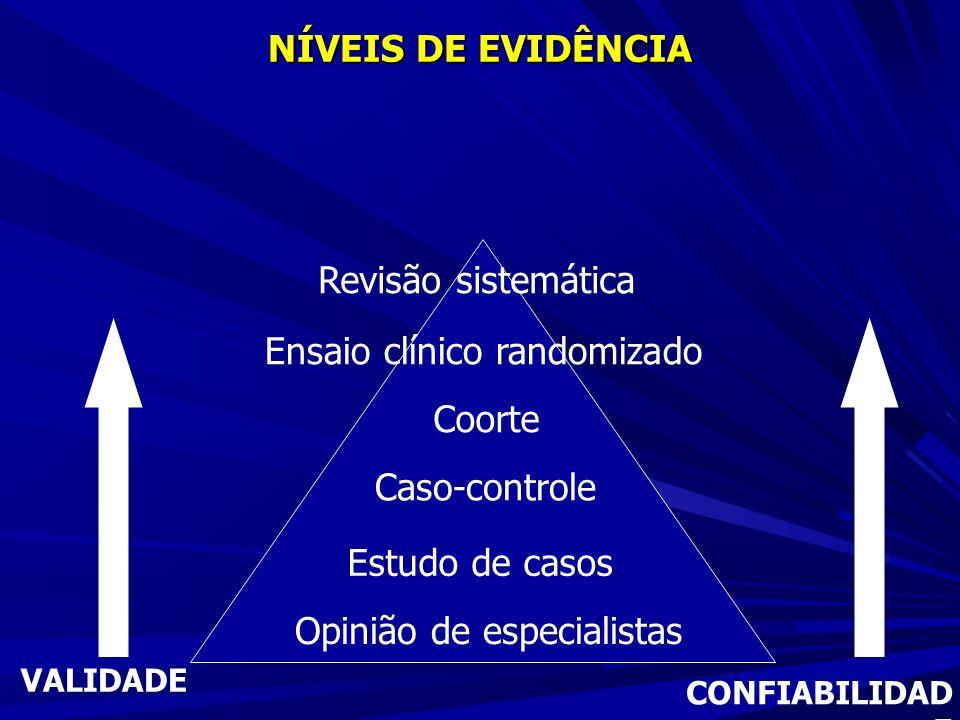 Opinião de especialistas Revisão sistemática Ensaio clínico randomizado Coorte Caso-controle Estudo de casos VALIDADE CONFIABILIDAD E NÍVEIS DE EVIDÊNCIA