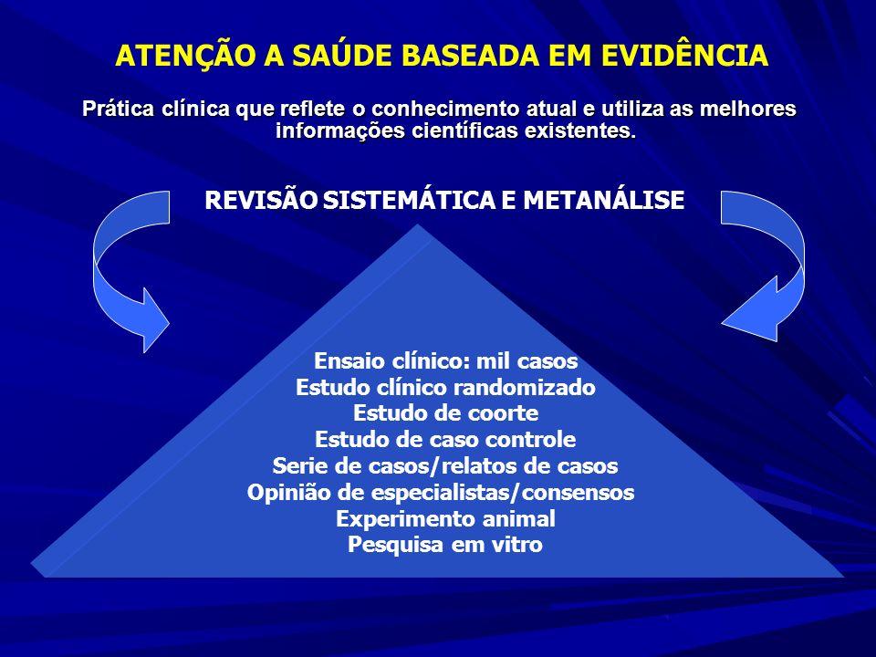 REVISÃO SISTEMÁTICA E METANÁLISE Ensaio clínico: mil casos Estudo clínico randomizado Estudo de coorte Estudo de caso controle Serie de casos/relatos