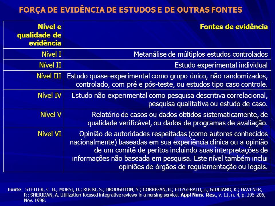 FORÇA DE EVIDÊNCIA DE ESTUDOS E DE OUTRAS FONTES Nível e qualidade de evidência Fontes de evidência Nível IMetanálise de múltiplos estudos controlados