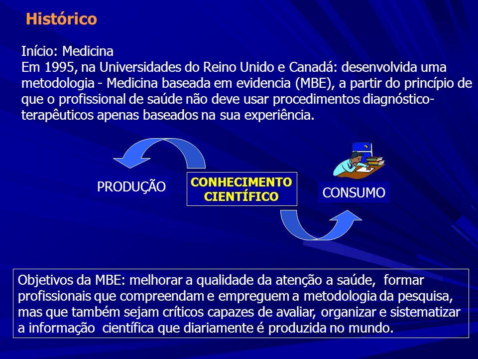 Início: Medicina Em 1995, na Universidades do Reino Unido e Canadá: desenvolvida uma metodologia - Medicina baseada em evidencia (MBE), a partir do pr