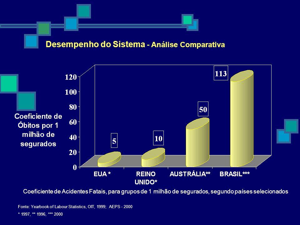 Desempenho do Sistema - Análise Comparativa Coeficiente de Acidentes Fatais, para grupos de 1 milhão de segurados, segundo países selecionados Fonte: