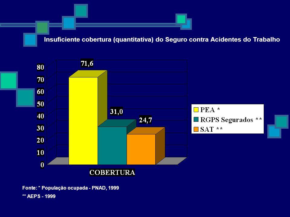 Insuficiente cobertura (quantitativa) do Seguro contra Acidentes do Trabalho Fonte: * População ocupada - PNAD, 1999 ** AEPS - 1999