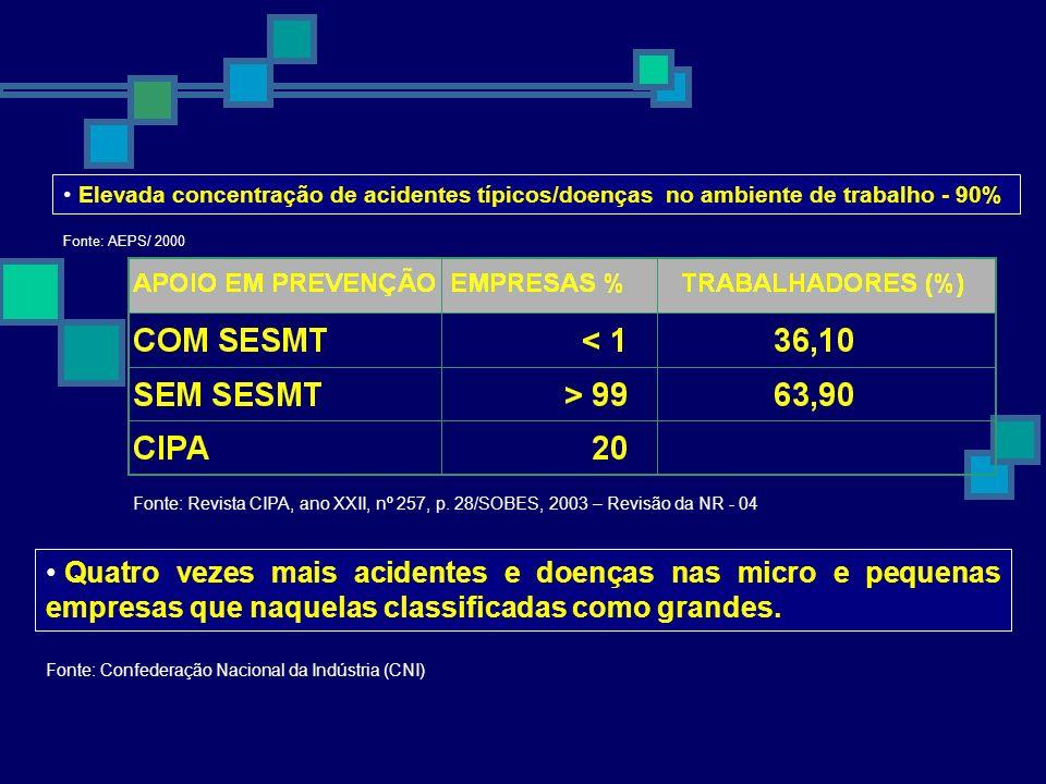 Elevada concentração de acidentes típicos/doenças no ambiente de trabalho - 90% Fonte: AEPS/ 2000 Fonte: Revista CIPA, ano XXII, nº 257, p. 28/SOBES,