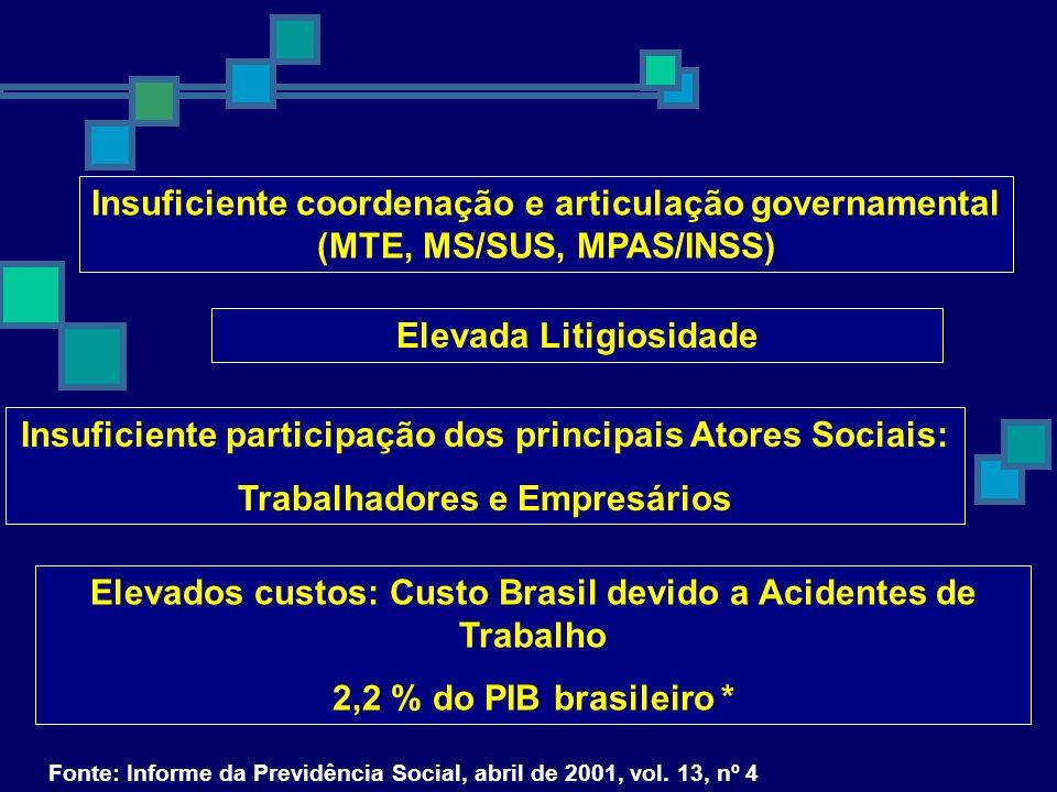 Insuficiente coordenação e articulação governamental (MTE, MS/SUS, MPAS/INSS) Elevada Litigiosidade Insuficiente participação dos principais Atores So