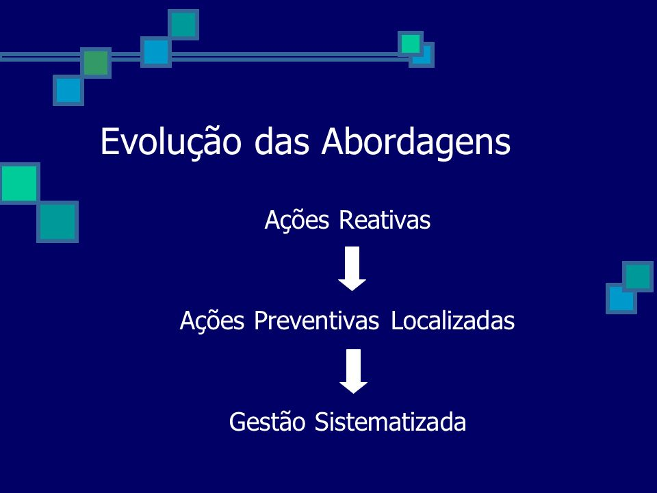 Evolução das Abordagens Ações Reativas Ações Preventivas Localizadas Gestão Sistematizada