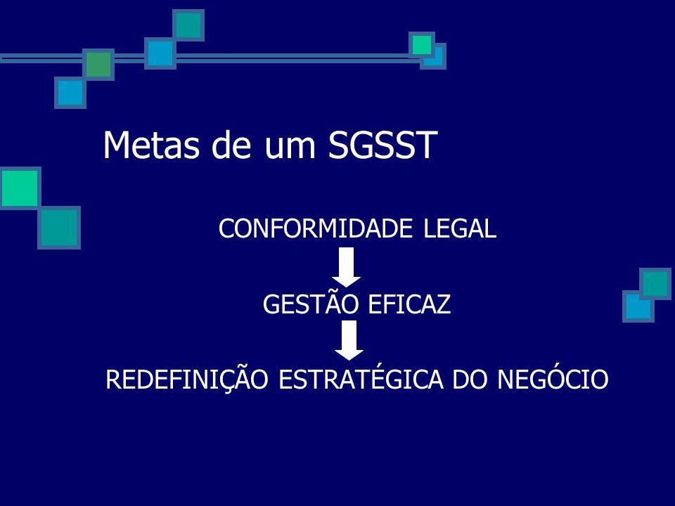 Metas de um SGSST CONFORMIDADE LEGAL GESTÃO EFICAZ REDEFINIÇÃO ESTRATÉGICA DO NEGÓCIO