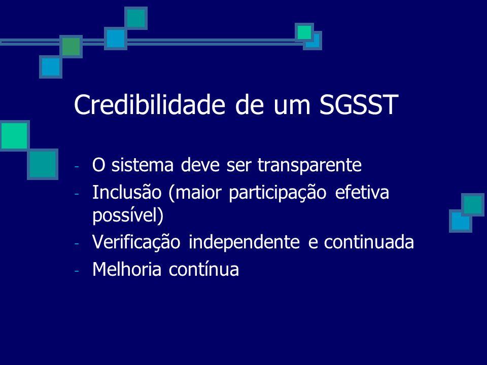Credibilidade de um SGSST - O sistema deve ser transparente - Inclusão (maior participação efetiva possível) - Verificação independente e continuada -