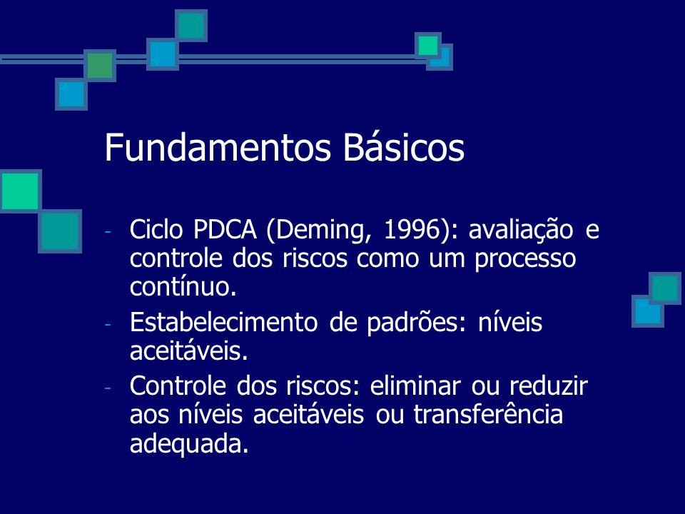 Fundamentos Básicos - Ciclo PDCA (Deming, 1996): avaliação e controle dos riscos como um processo contínuo. - Estabelecimento de padrões: níveis aceit