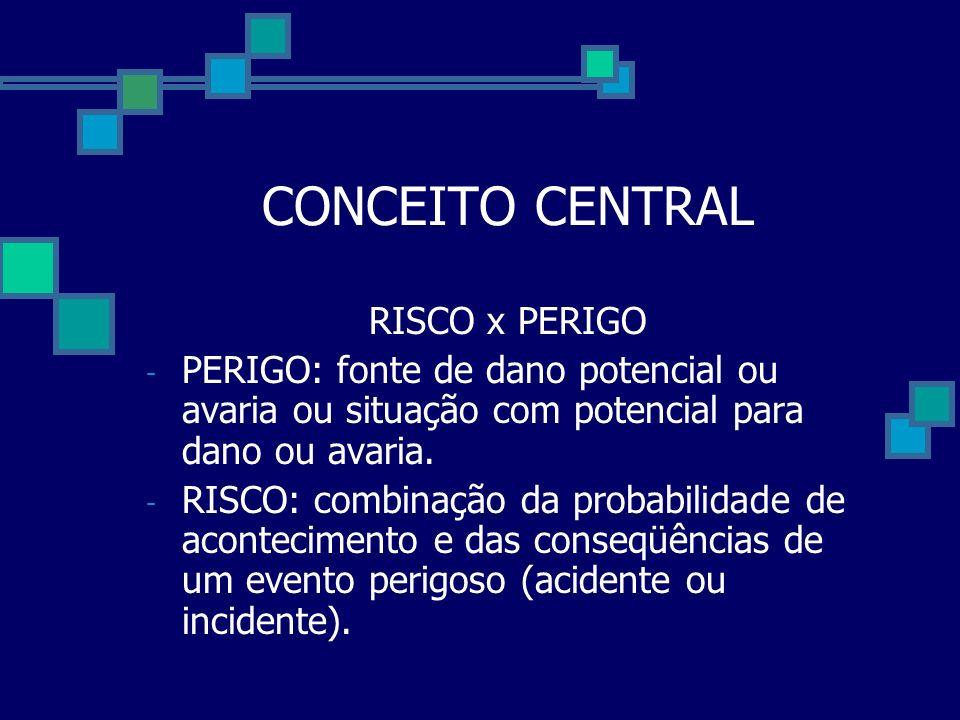 CONCEITO CENTRAL RISCO x PERIGO - PERIGO: fonte de dano potencial ou avaria ou situação com potencial para dano ou avaria. - RISCO: combinação da prob