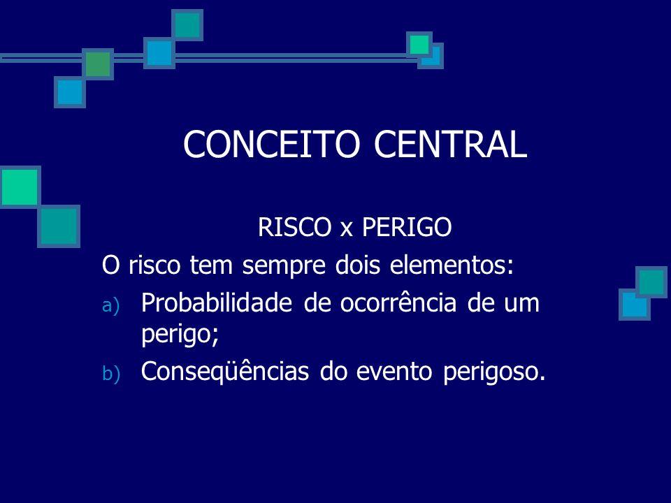 CONCEITO CENTRAL RISCO x PERIGO O risco tem sempre dois elementos: a) Probabilidade de ocorrência de um perigo; b) Conseqüências do evento perigoso.