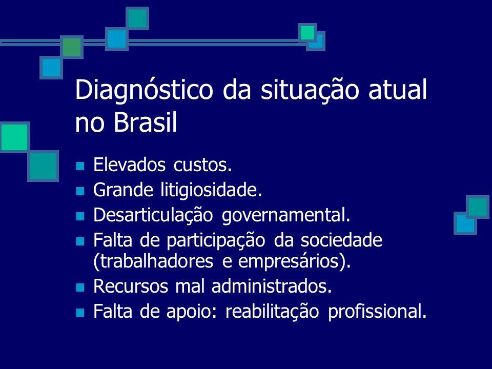 Diagnóstico da situação atual no Brasil Elevados custos. Grande litigiosidade. Desarticulação governamental. Falta de participação da sociedade (traba