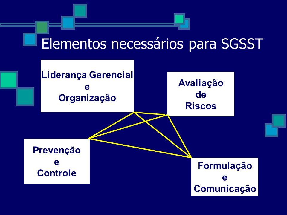Elementos necessários para SGSST Liderança Gerencial e Organização Prevenção e Controle Formulação e Comunicação Avaliação de Riscos