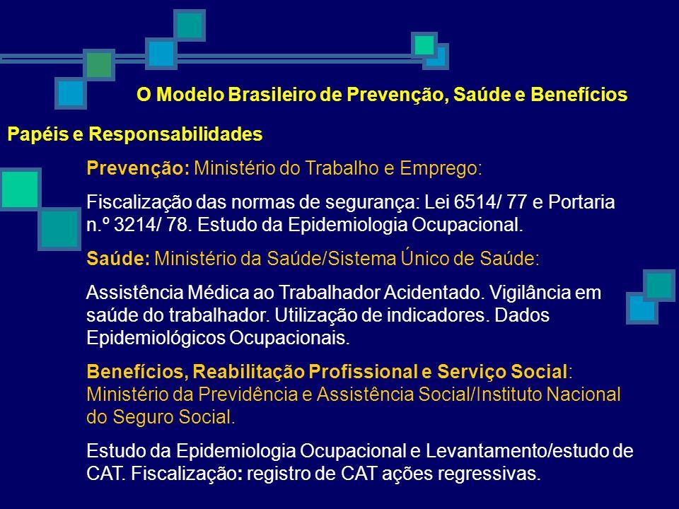 O Modelo Brasileiro de Prevenção, Saúde e Benefícios Papéis e Responsabilidades Prevenção: Ministério do Trabalho e Emprego: Fiscalização das normas d