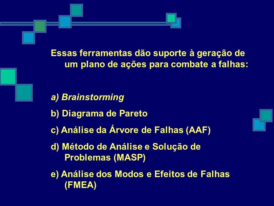 Essas ferramentas dão suporte à geração de um plano de ações para combate a falhas: a) Brainstorming b) Diagrama de Pareto c) Análise da Árvore de Fal