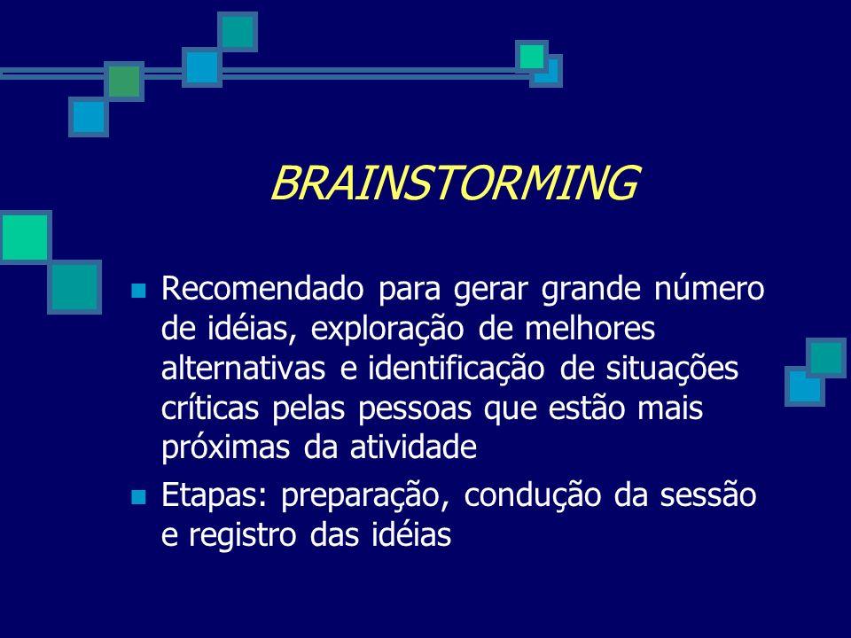BRAINSTORMING Recomendado para gerar grande número de idéias, exploração de melhores alternativas e identificação de situações críticas pelas pessoas