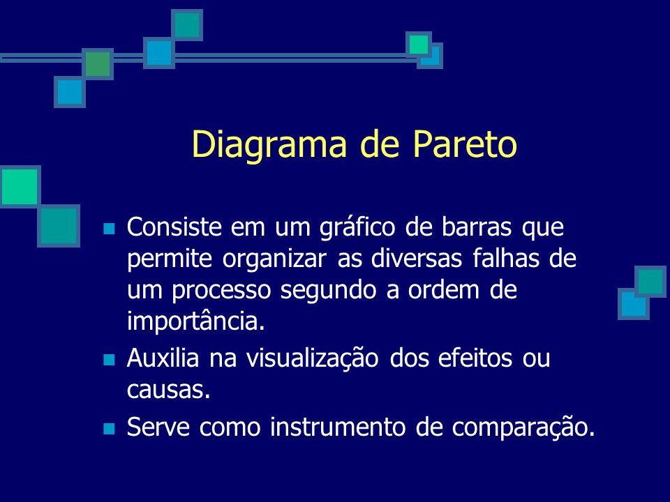 Diagrama de Pareto Consiste em um gráfico de barras que permite organizar as diversas falhas de um processo segundo a ordem de importância. Auxilia na