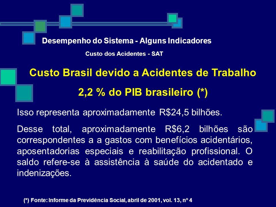 Desempenho do Sistema - Alguns Indicadores Custo dos Acidentes - SAT Custo Brasil devido a Acidentes de Trabalho 2,2 % do PIB brasileiro (*) (*) Fonte