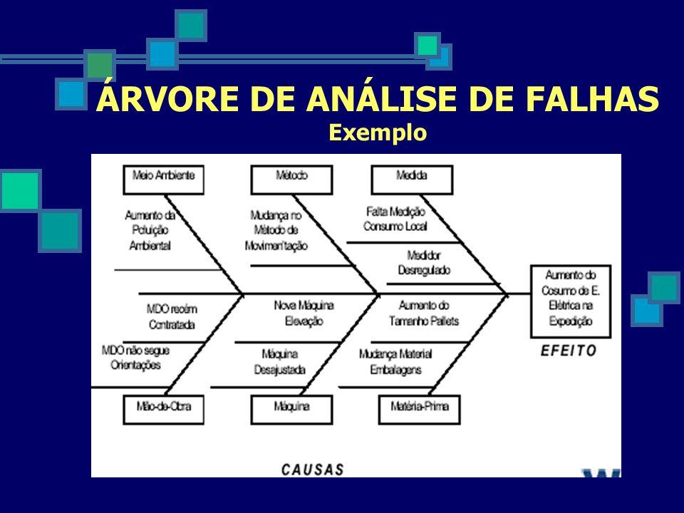 ÁRVORE DE ANÁLISE DE FALHAS Exemplo