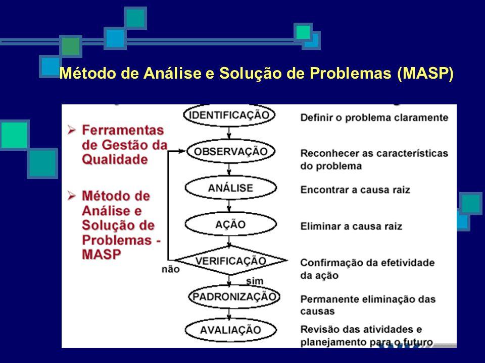 Método de Análise e Solução de Problemas (MASP)