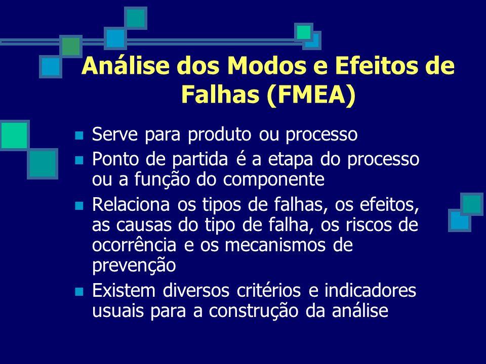 Análise dos Modos e Efeitos de Falhas (FMEA) Serve para produto ou processo Ponto de partida é a etapa do processo ou a função do componente Relaciona