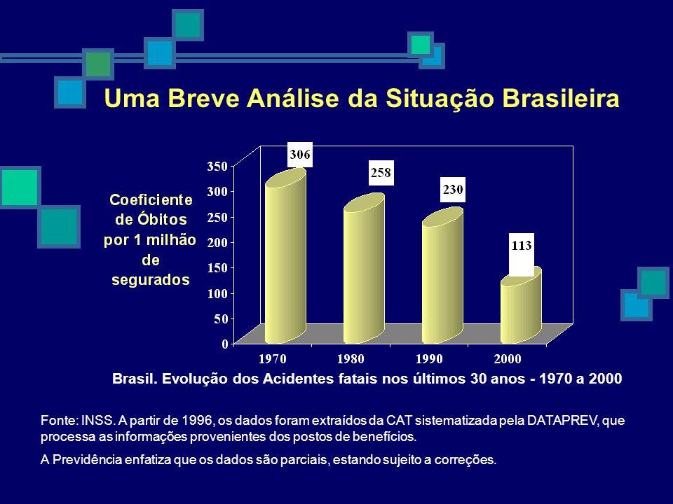 Uma Breve Análise da Situação Brasileira Brasil. Evolução dos Acidentes fatais nos últimos 30 anos - 1970 a 2000 Fonte: INSS. A partir de 1996, os dad