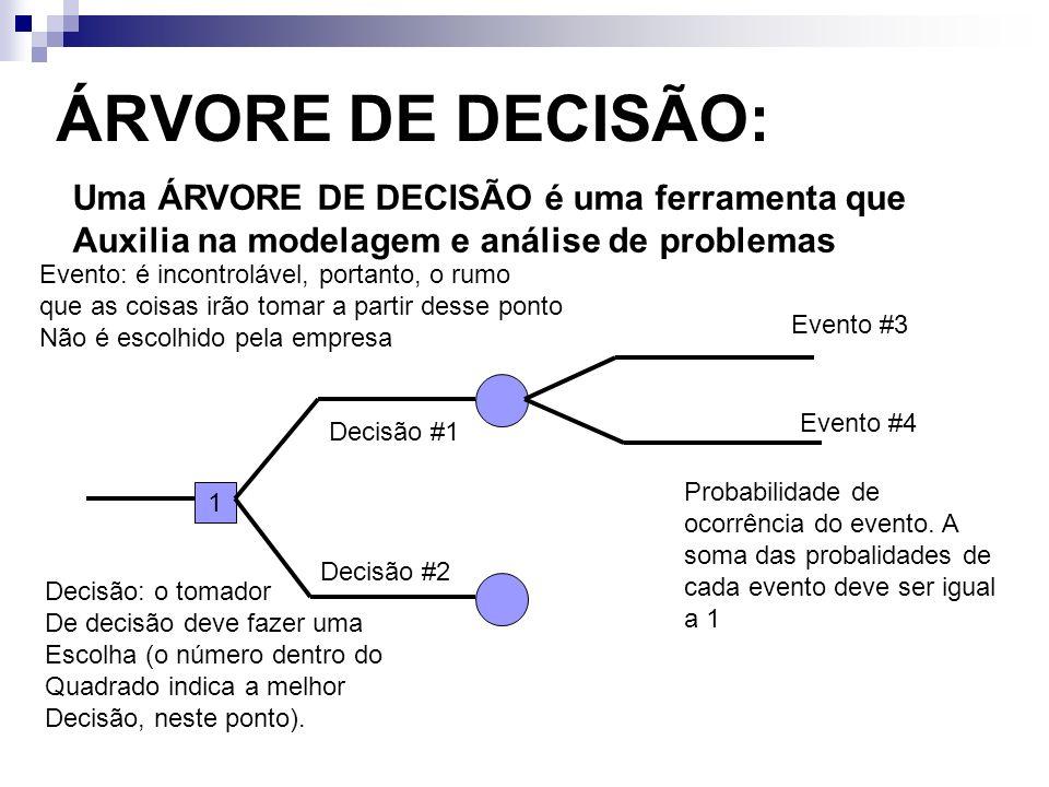 ÁRVORE DE DECISÃO: Uma ÁRVORE DE DECISÃO é uma ferramenta que Auxilia na modelagem e análise de problemas 1 Decisão #1 Decisão #2 Evento #3 Evento #4