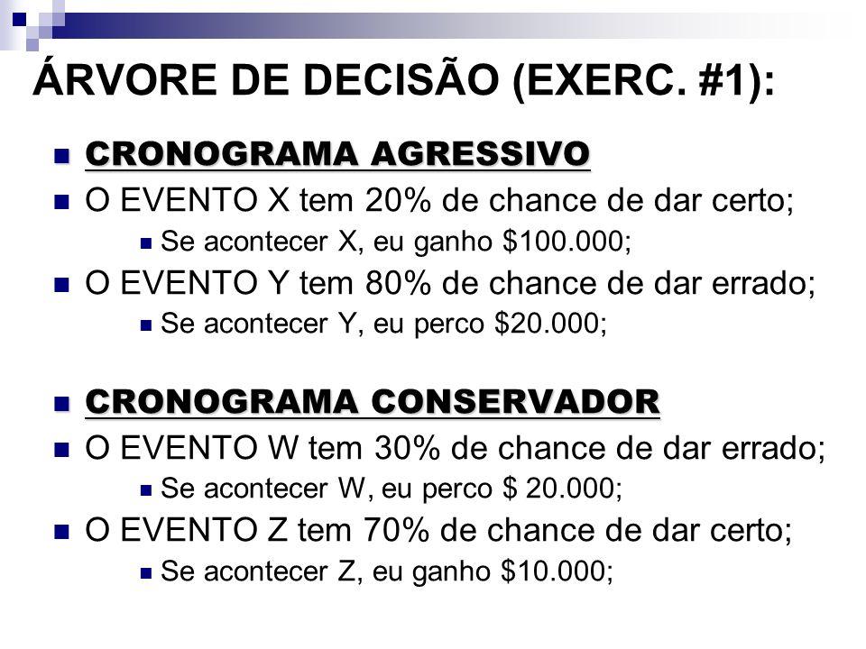 ÁRVORE DE DECISÃO (EXERC. #1): CRONOGRAMA AGRESSIVO CRONOGRAMA AGRESSIVO O EVENTO X tem 20% de chance de dar certo; Se acontecer X, eu ganho $100.000;