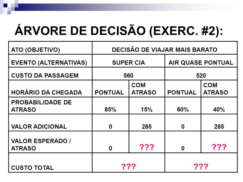 ÁRVORE DE DECISÃO (EXERC. #2): ATO (OBJETIVO)DECISÃO DE VIAJAR MAIS BARATO EVENTO (ALTERNATIVAS)SUPER CIAAIR QUASE PONTUAL CUSTO DA PASSAGEM560520 HOR