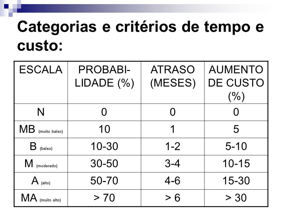 Categorias e critérios de tempo e custo: ESCALAPROBABI- LIDADE (%) ATRASO (MESES) AUMENTO DE CUSTO (%) N000 MB (muito baixo) 1015 B (baixo) 10-301-25-