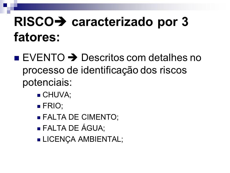 RISCO caracterizado por 3 fatores: EVENTO Descritos com detalhes no processo de identificação dos riscos potenciais: CHUVA; FRIO; FALTA DE CIMENTO; FA